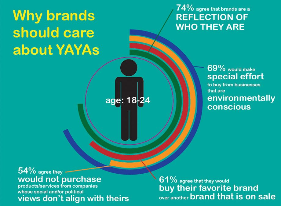 The YAYA Market Isn't the Next Big Thing, It's the Only Thing